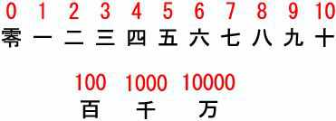 Japanese Numbers